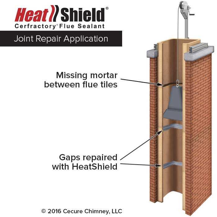 Joint Chimney Repair System Diagram