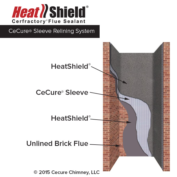 CeCure Sleeve Chimney Relining System Diagram