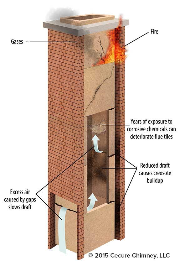 HeatShield has developed innovative solutions that repair and restore chimney flues and fireplace smoke chambers