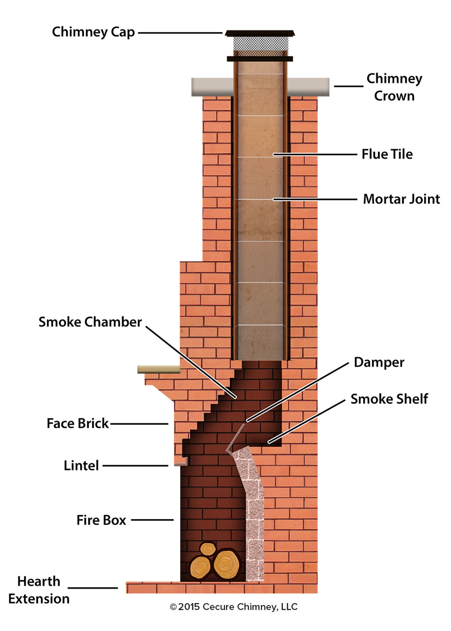 Fireplace and Chimney Diagram